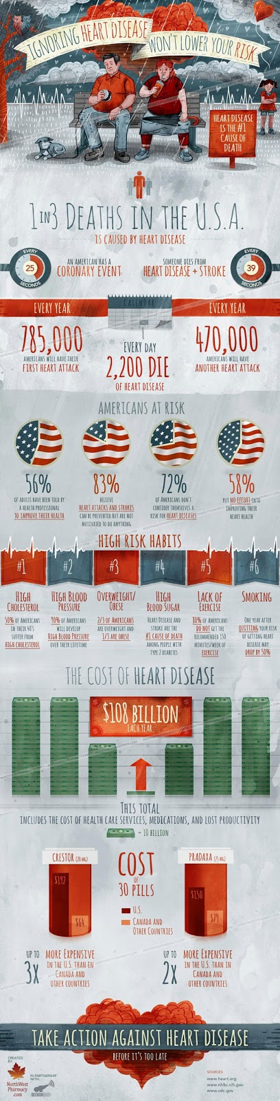 Motivation Today: Heart Disease Infographic